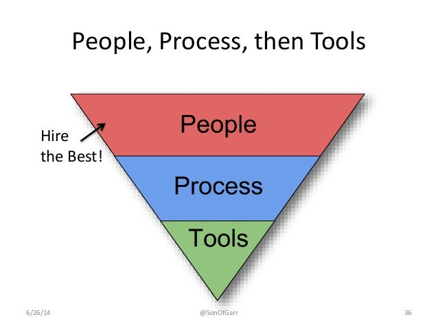 People, Process, then Tools  Hire  the Best!  6/26/14 @SonOfGarr 36