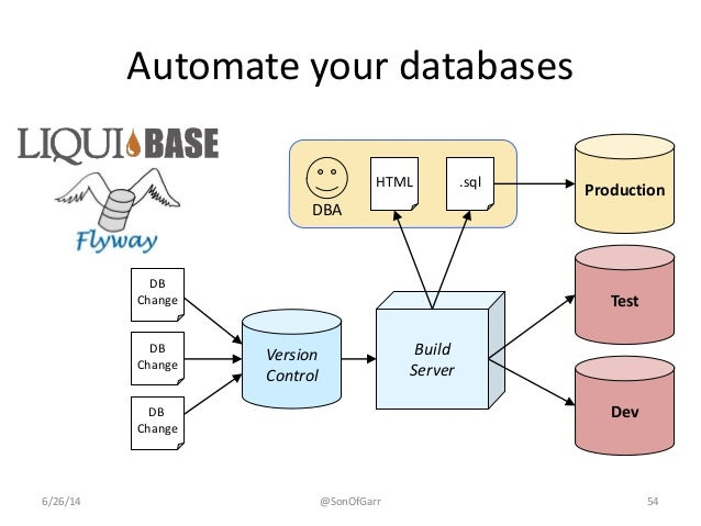 Automate your databases  Version  Control  DB  Change  DB  Change  DB  Change  Build  Server  Production  Test  Dev  HTML ...