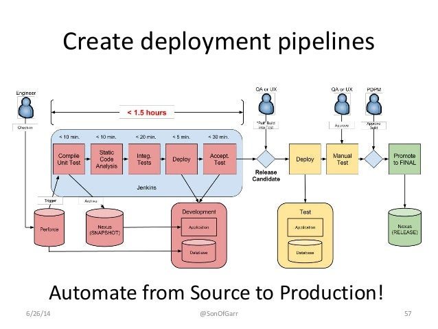 Create deployment pipelines  Automate from Source to Production!  6/26/14 @SonOfGarr 57