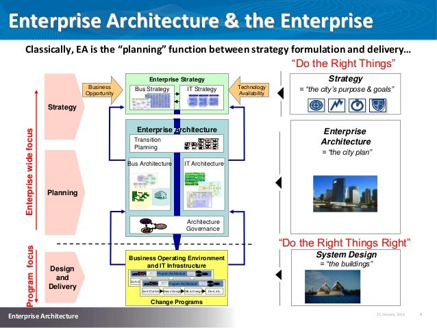 enterprise system support the business strategy The four erp systems support logistics 2011 army business systems information technology strategy general fund enterprise business system.