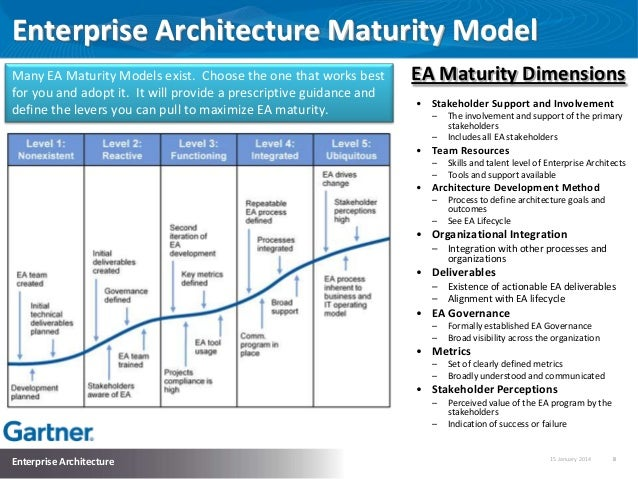 Process And Enterprise Maturity Model
