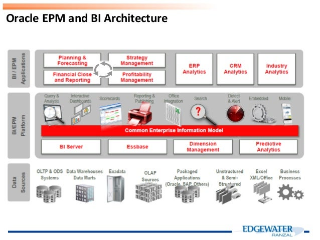 Implementing Hyperion Epm Bi As A System Delivering On