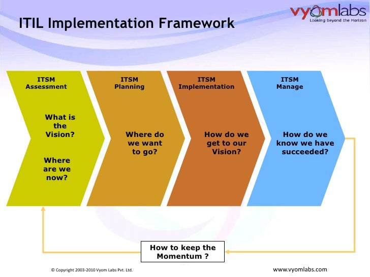 how to implement a change management plan