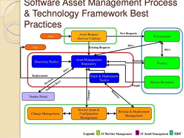 peoplesoft asset management process diagram