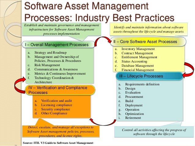 software asset management best practice Implementing IT Service Management: A Guide to Success