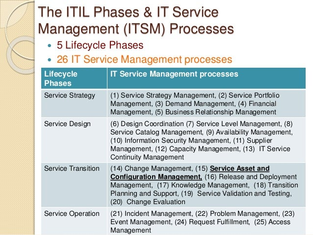 itil capacity plan template - implementing it service management a guide to success