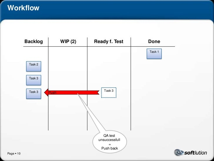 Implementing Kanban in Software Projects