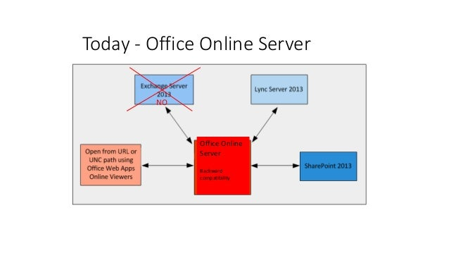Beautiful The History Then Came Office Web Apps Server For SharePoint 2013; 16.