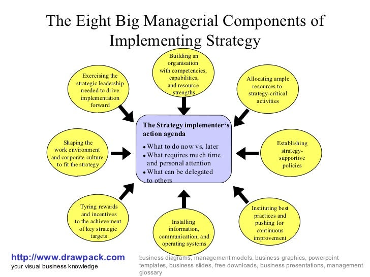 implementing strtegies From this basic figure it is easier to go deeper into the topic of strategy implementation people and their behavior play an important role, as they are the ones who have to act according.