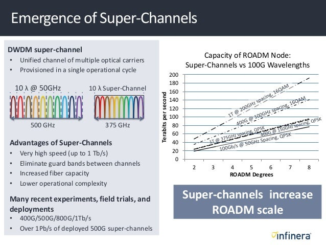 500 GHz 10 λ @ 50GHz 375 GHz 10 λ Super-Channel DWDM super-channel • Unified channel of multiple optical carriers • Provis...