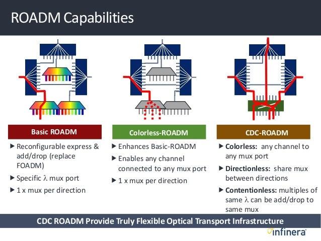 ROADM Capabilities Basic ROADM CDC-ROADM Reconfigurable express & add/drop (replace FOADM) Specific l mux port 1 x mux ...