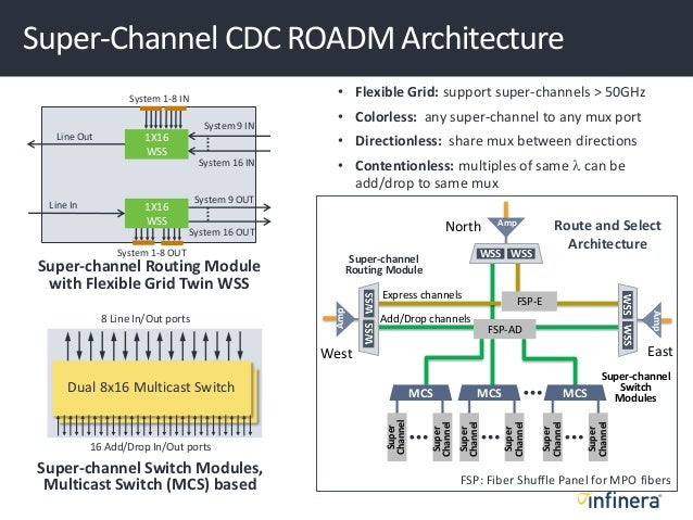 Super-Channel CDC ROADM Architecture Super-channel Routing Module with Flexible Grid Twin WSS Line Out Line In System 16 I...