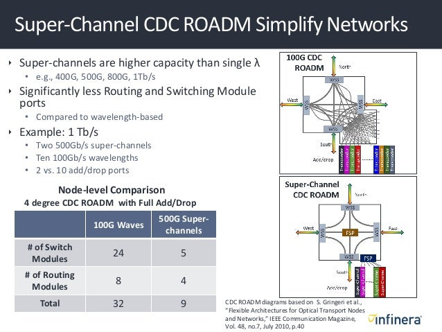 Super-Channel CDC ROADM Simplify Networks  Super-channels are higher capacity than single λ • e.g., 400G, 500G, 800G, 1Tb...