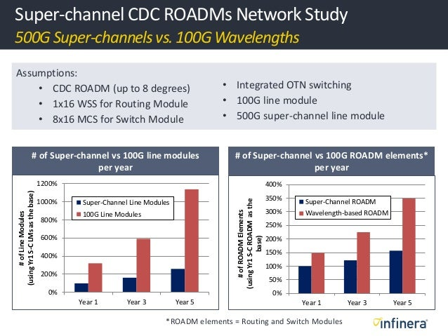 Super-channel CDC ROADMs NetworkStudy 500G Super-channelsvs. 100G Wavelengths Assumptions: • CDC ROADM (up to 8 degrees) •...
