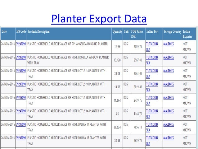 import export products data - presented by