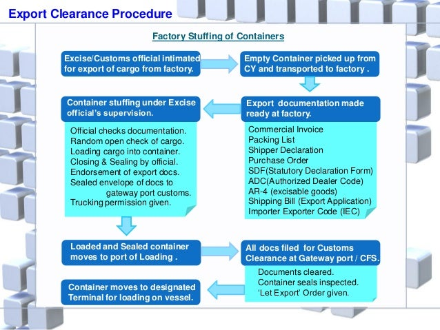 Export Clearance Procedure Factory Stuffing of Containers Empty Container picked up from CY and transported to factory . E...