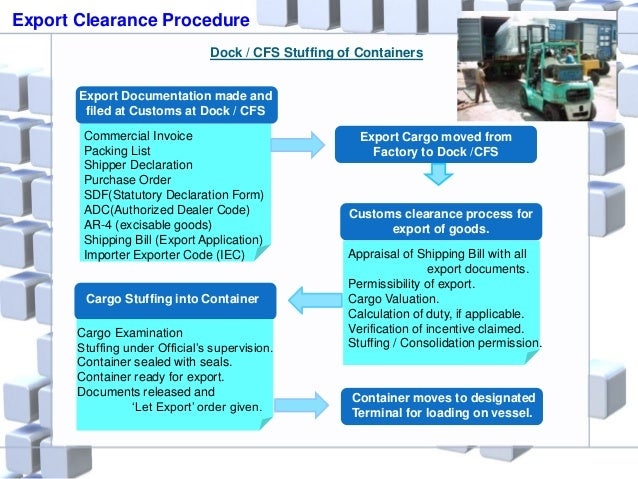 Export Clearance Procedure Dock / CFS Stuffing of Containers Export Documentation made and filed at Customs at Dock / CFS ...