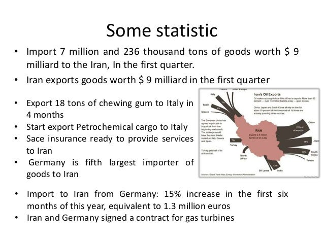 Import export and invest in iran
