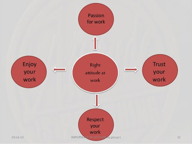 Right attitude at work Trust your work Respect your work Enjoy your work Passion for work 10-Jul-13 12IMPORTANCE OF ATTITU...