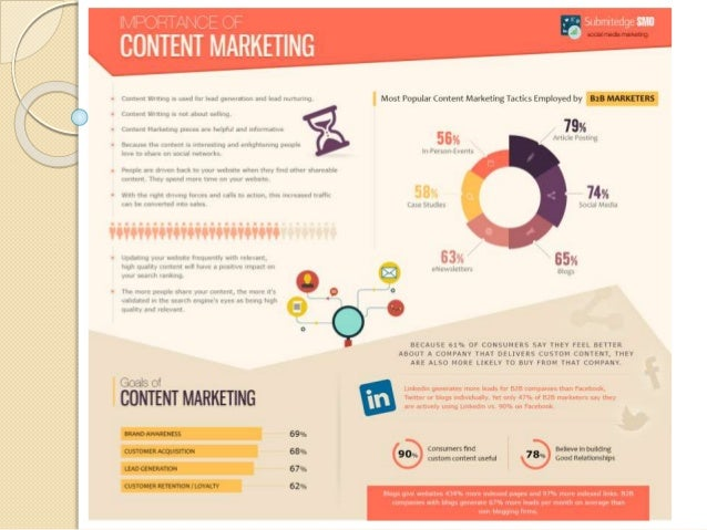 Importance of Content_Marketing