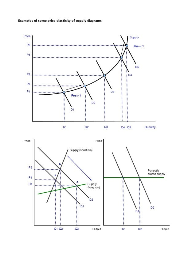 Importance Of Price Elasticity Of Supply