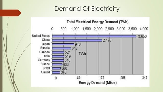 the importance of electricity Renewable energy—wind, solar, geothermal, hydroelectric, and biomass—provides substantial benefits for our climate or other important water needs.