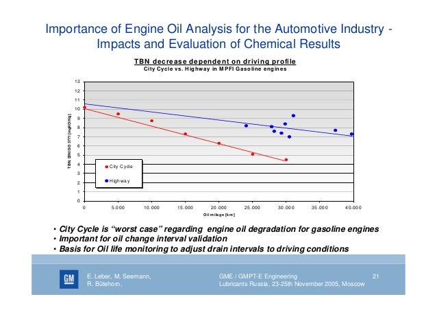 Natural Gas Engine Lubrication and Oil Analysis