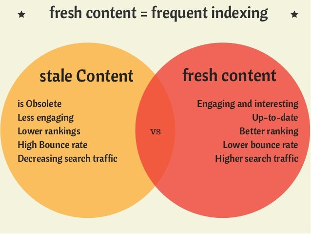 importance of fresh content for website and seo 3 638 - How To Use SEO For Marketing Productively