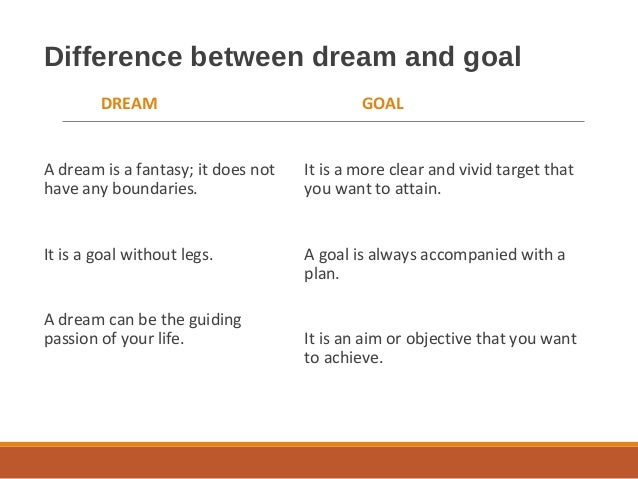 Difference between dream and goal DREAM A dream is a fantasy; it does not have any boundaries. It is a goal without legs. ...