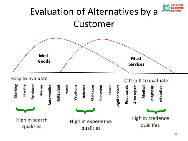importance of service The importance of excellent customer service eight out of 10 people say that customer service can influence their choice of brand, according to.