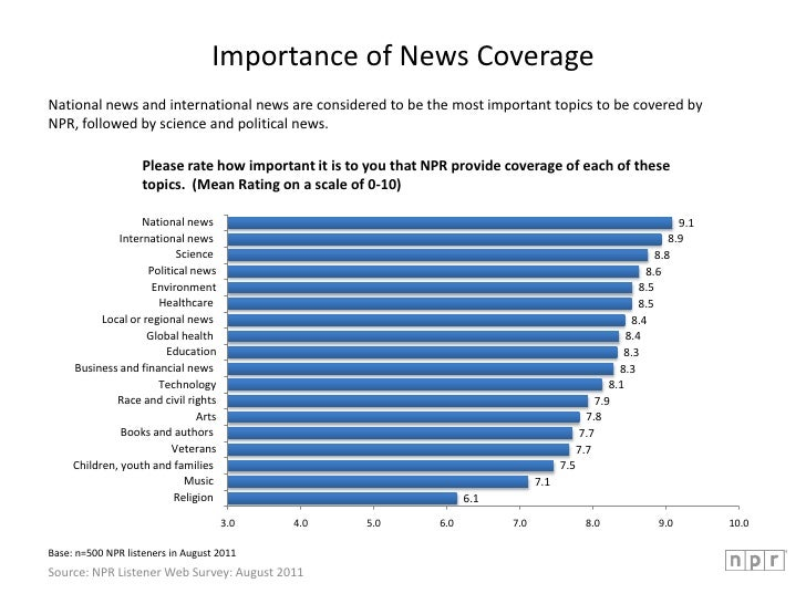 Importance of News Coverage<br />National news and international news are considered to be the most important topics to be...