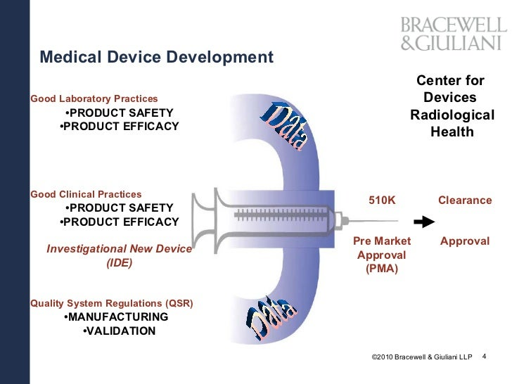 patent development of medical device essay The essay breach of patients safety by using of medical devices focuses on the strategic importance of training around the modern day medical devices in an emergency care center, analyzing the research involving the given topic and degree of needing to change/to make changes.