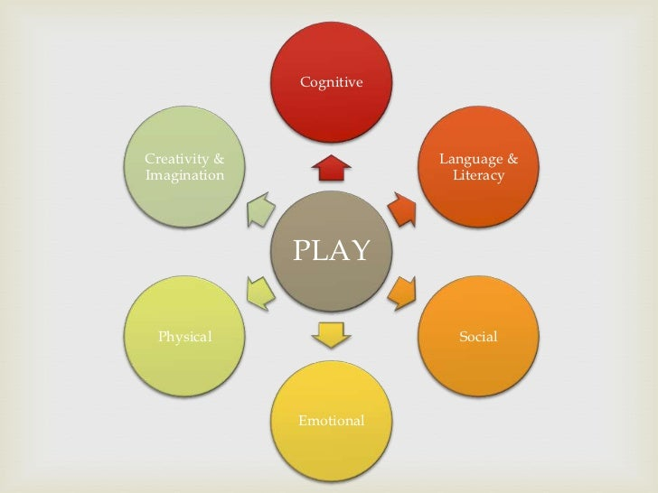 children learn problem solving skills through play young people essay Many people often think of play in the form of images of young children at  social skills such as communication, problem solving,  children learn the.