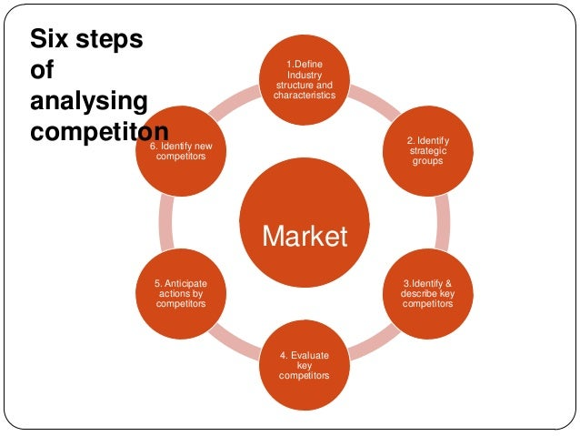 Six steps of analysing competiton  1.Define Industry structure and characteristics  2. Identify strategic groups  6. Ident...
