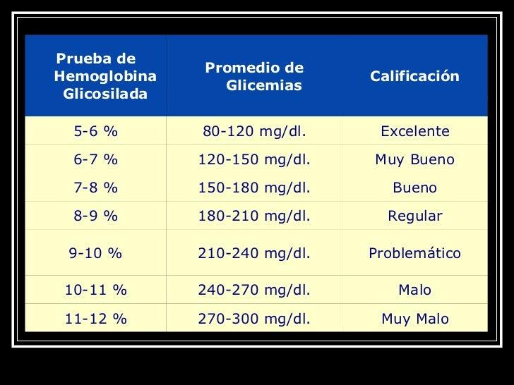 Importancia De La Hemoglobina Glicosilada.Dr. Hernandez