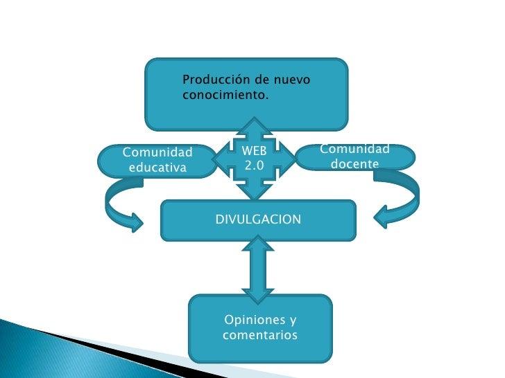 Producción de nuevo conocimiento.<br />WEB 2.0<br />Comunidad  educativa<br />Comunidad  docente<br />DIVULGACION<br />Opi...