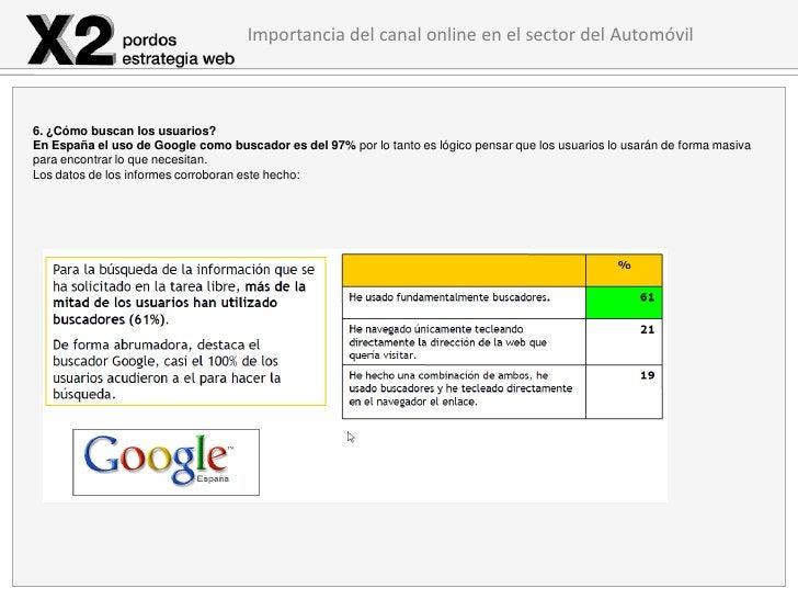 Importancia del canal online en el sector del Automóvil6. ¿Cómo buscan los usuarios?En España el uso de Google como buscad...