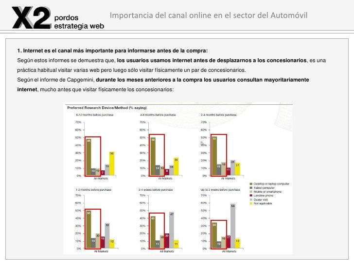 Importancia del canal online en el sector del Automóvil1. Internet es el canal más importante para informarse antes de la ...