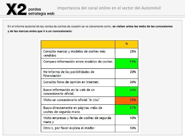 Importancia del canal online en el sector del AutomóvilEn el informe sectorial de las ventas de coches de ocasión se ve cl...