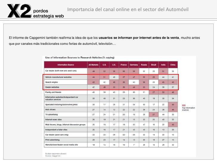 Importancia del canal online en el sector del AutomóvilEl informe de Capgemini también reafirma la idea de que los usuario...