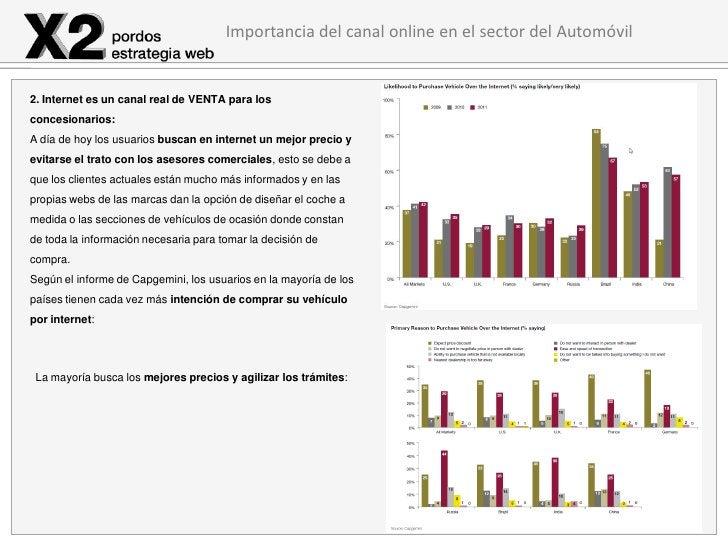 Importancia del canal online en el sector del Automóvil2. Internet es un canal real de VENTA para losconcesionarios:A día ...