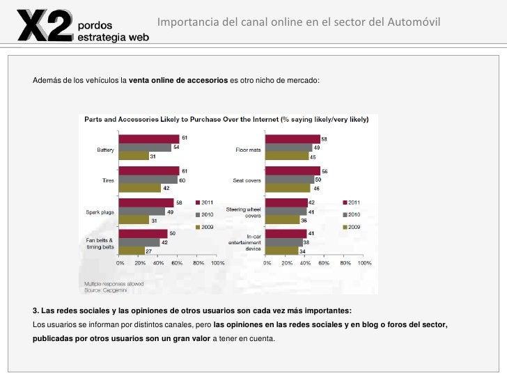 Importancia del canal online en el sector del AutomóvilAdemás de los vehículos la venta online de accesorios es otro nicho...
