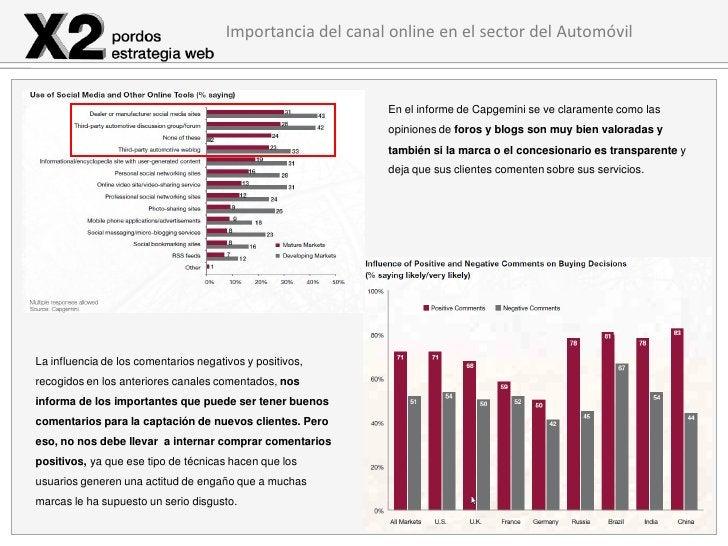 Importancia del canal online en el sector del Automóvil                                                            En el i...