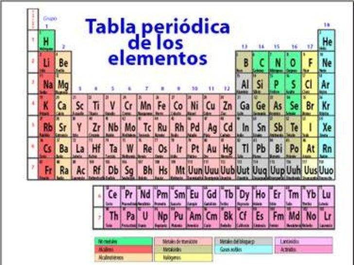 19 - Tabla Periodica De Los Elementos Basicos
