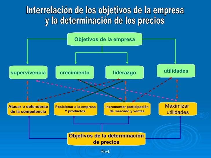 Rhvf. Interrelación de los objetivos de la empresa y la determinación de los precios Objetivos de la determinación de prec...