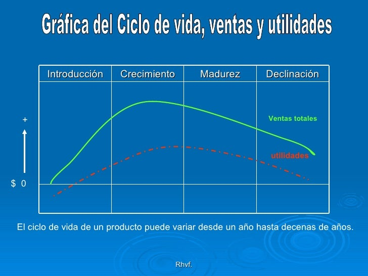 Rhvf. Gráfica del Ciclo de vida, ventas y utilidades $  0 + Ventas totales utilidades El ciclo de vida de un producto pued...