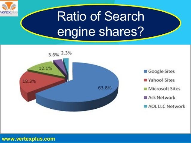 Ratio of Search engine shares? www.vertexplus.com ...