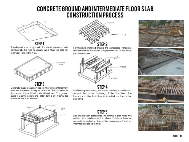 Concrete floor construction process thefloors co for Procedure to build a house
