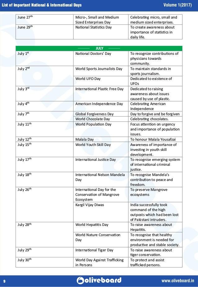 Important National & International Days