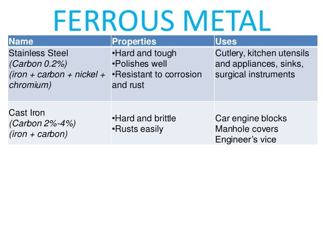 Important Of Engg Materials